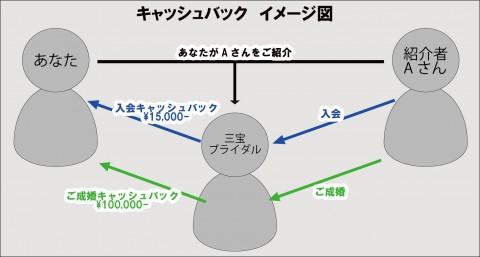 キャッシュバックイメージ図
